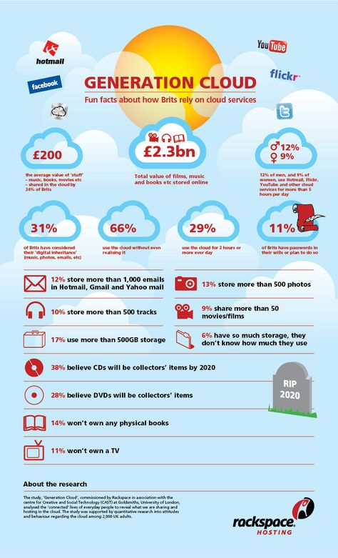 Pretty nice Cloud Computing infographics, Everything You Need to Know (Set