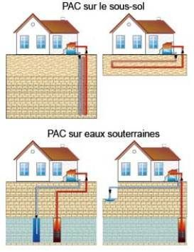 Cette Geothermie Peu Profonde A Basse Temperature Entre 10 C Et 30 C Permet Surtout Le Chauffage De Maisons Individuell Geothermal Heating Home Decor Remodel