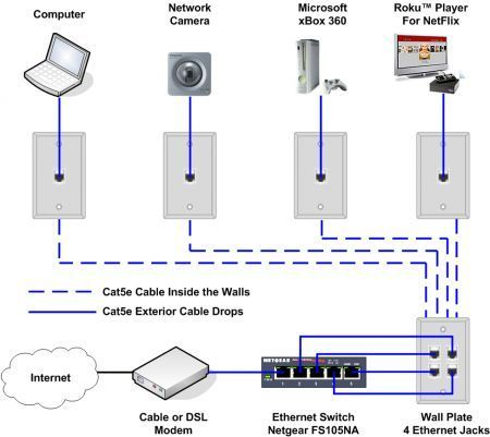 Ethernet Home Network Wiring Diagram Homesecuritywindows Teknologi