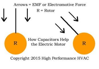 How Does Start Capacitor Help Start Motor While The Psc Motor Uses A Run Capacitor To Increase Its Efficiency There Are Als Capacitors Electromotive Force Help