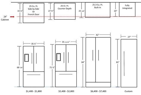 webitou images average refrigerator size everything in its rh pinterest com