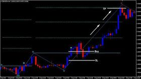 Forex 1 2 3 Patterns Indicator Buy Condition Pattern Neon Signs