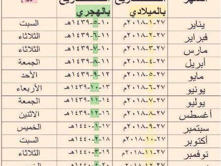 جدول صرف الرواتب لعام 1439 لموظفى المملكة العربية السعودية Math Arab News Math Equations