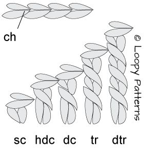 basic crochet stitches...good resource for basic stitches. Ive had my stitches mixed up the whole time; my hdc is really a dc?! My whole life is a lie!!
