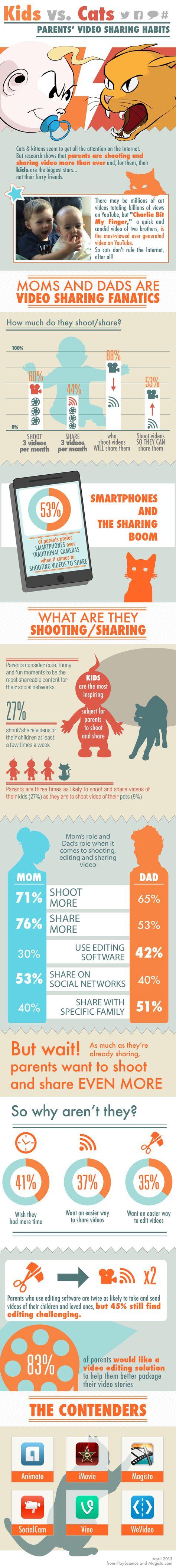 Kids vs. Cats: Parents' Video Sharing Habits