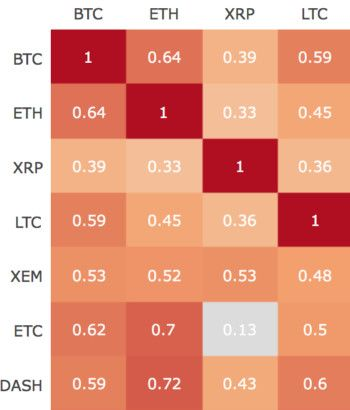 Cryptocurrency Correlation Matrix | CryptoCurrency