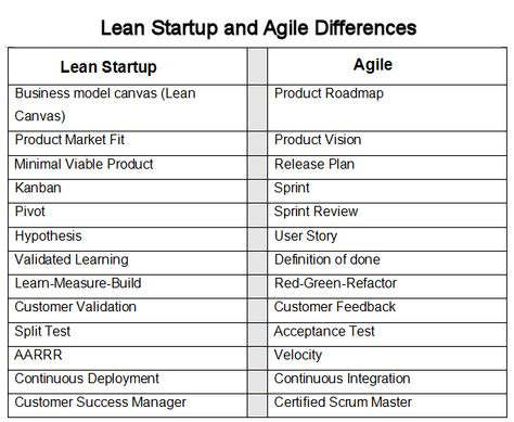 The Differences Lean Startup vs Agile Methodology - CabForward - agile business analyst resume