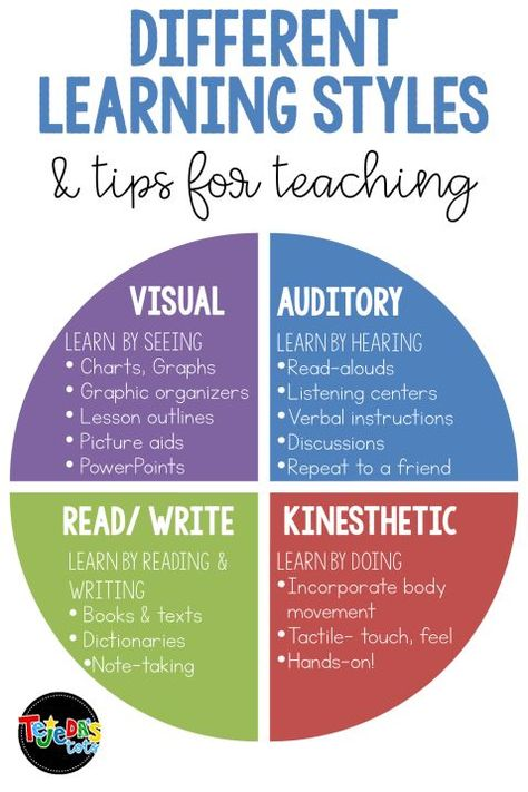 Strategies for Reaching ALL Learners