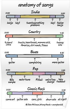 'Anatomy of Songs', A Comic Demonstrating the Basic Elements of Several Musical Genres music genres Anatomy of Songs, A Comic Demonstrating the Basic Elements of Several Musical Genres Writing Lyrics, Music Writing, Music Jokes, Music Humor, Choir Humor, Humor Musical, Musik Genre, Humor Grafico, Music Theory