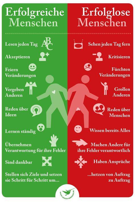 Erfolgreich vs Erfolglos