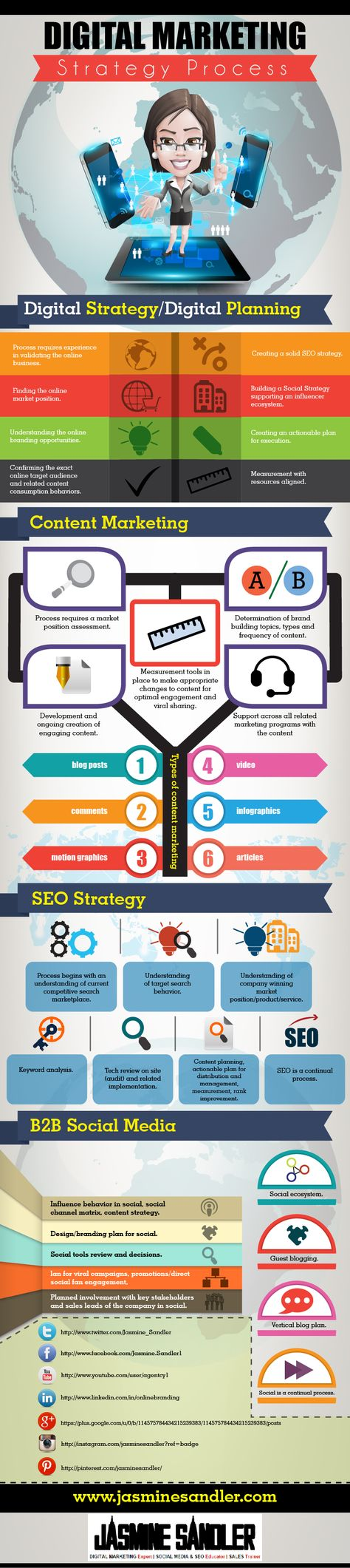 Digital Marketing Strategy Infographic | Jasmine Sandler