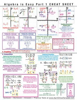 Free Algebra Is Easy Part 1 Cheat Sheet Download 2 Sides