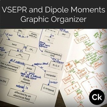 Graphic Organizer Vsepr And Or Dipole Moments Concept Map Or One Pager Graphic Organizers Concept Map Intermolecular Force