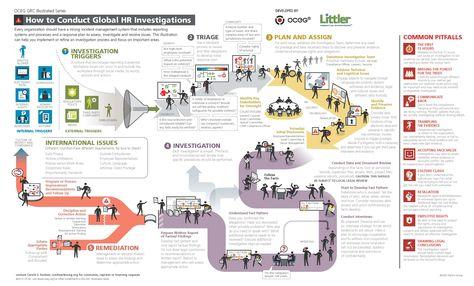 27-OCEG.GRC-Illustrated.Global-HR-Investigation.final_.08.2012.optimized.jpg (3070×1855)