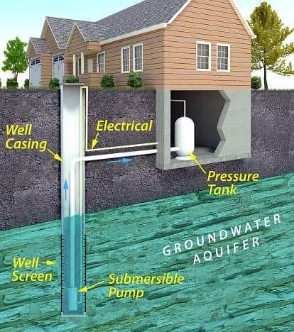 How To Shock Chlorinate Sanitize Wells Water Well Drilling Well Drilling Water Plumbing