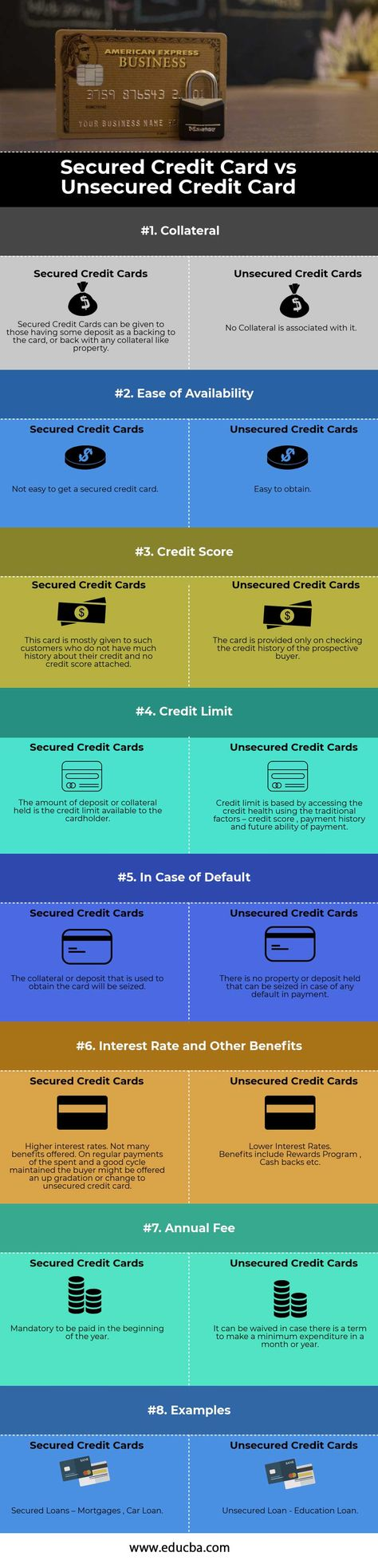 Secured vs Unsecured Credit Card | Top 8 Differences (With Infographics)