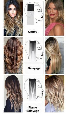 The Most Frequently Asked Question About Hair Color What Is The Difference Between Balayage Flamb Hair Color 2017 Hair Color Techniques Hair Color Flamboyage