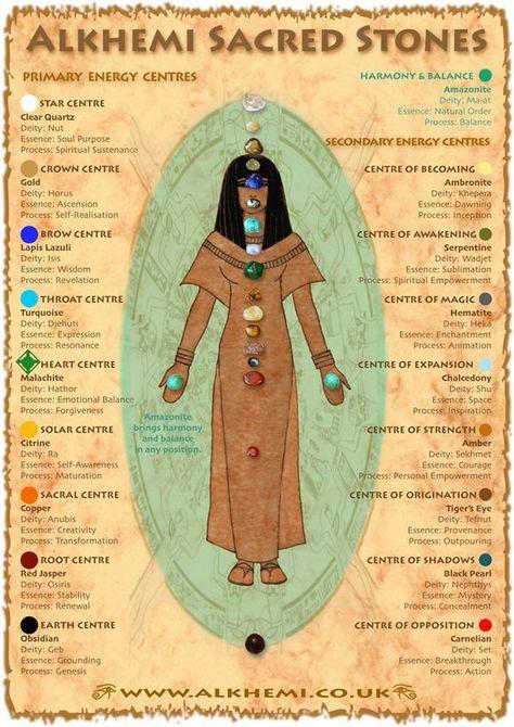 Egyptian energy healing  spirituality - ancient Egyptian wisdom - Sacred Stones Chart #egyptiannumerology