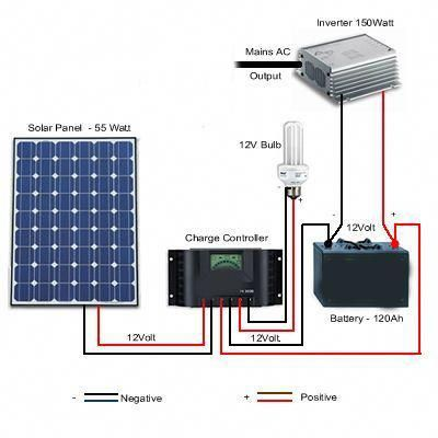 Solar Battery System Diagram Solarenergy Solarpanels Solarpower Solarpanelsforhome Solarpanelkits Solarpoweredgenerat Solar Energy Panels Solar Heating Solar