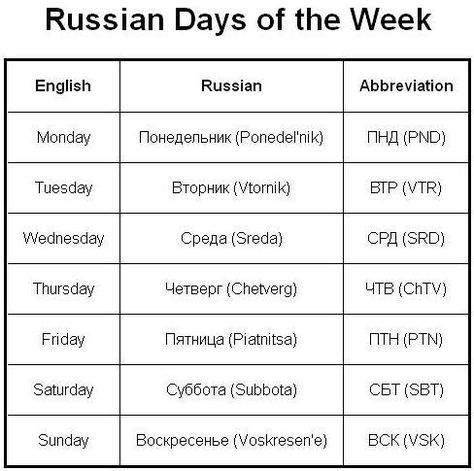 week 5 abbreviations I would like to know if there is a common abbreviation for days of the week in what are the abbreviations for days of the week what are the abbreviations.