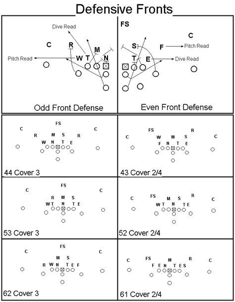 Free 4 4 Defense Plays Against Different Formations Basics