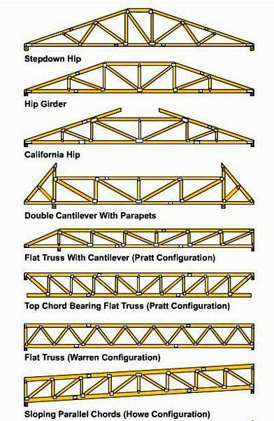 Metalworking For Beginners Roof Truss Design Wood Roof Roof Trusses