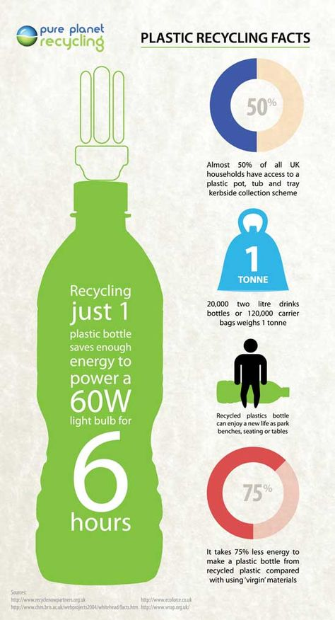 Plastic recycling facts infographic, created by Pure Planet Recycling. #plastic #recycling #infographic