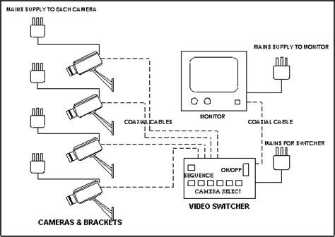 wiring diagram of cctv system | electrical circuit diagram, cctv camera  installation, diagram  pinterest