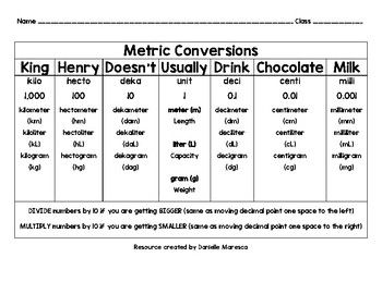 This Chart Is A Great Resource For Teaching Students Metric Conversions It Is Based On The Acronym King Hen Metric Conversions Metric Conversion Chart Metric