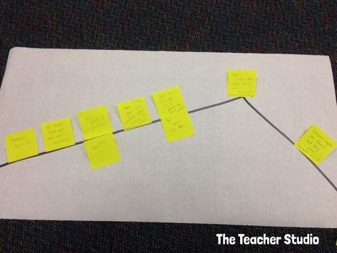 Blog post about Narrative Writing: Planning and Modeling Pays Off!