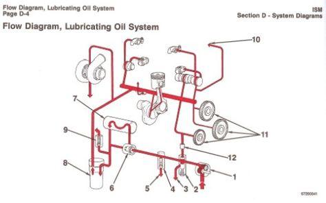 Lubrication Oil System Engine Pinterest Cummins And Engine