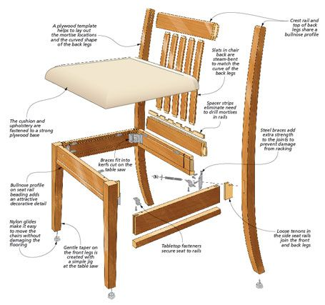 Stylish Dining Chair Woodsmith Plans These Comfortable Chairs