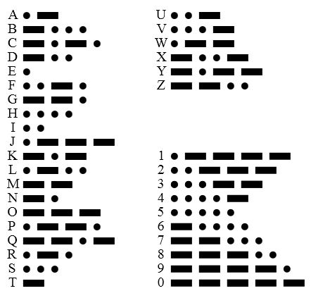 Morse Code Surprises Morse code, Learning and Survival - morse code chart