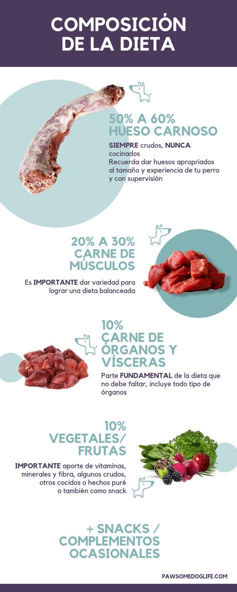 30 Ideas De Barf Dieta Barf Perros Comida Para Perros Alimentos Para Perros