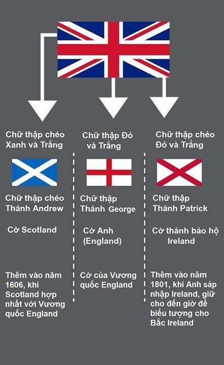 Muon Mặt Những La Cờ English Flag Flag Britain Flag