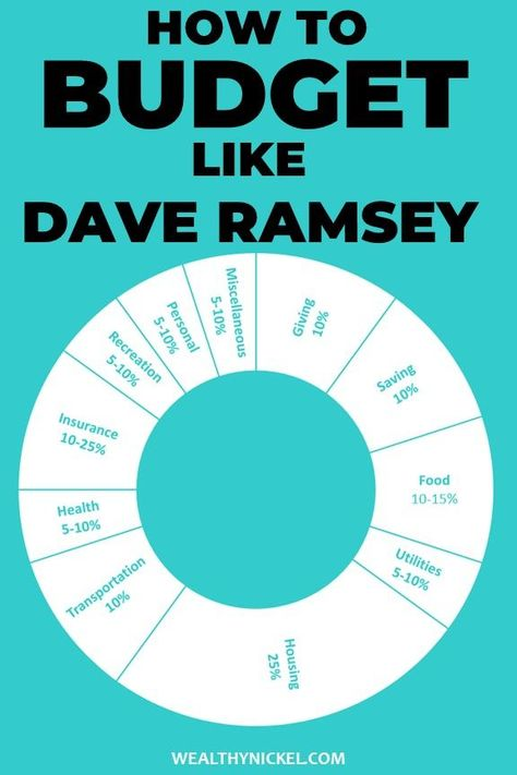 Dave Ramsey Budget Percentages [2021 Updated Guidelines]