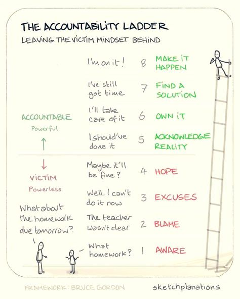 The accountability ladder When something doesn't go right, or something needs doing, there are lots of ways to respond. If you choose a victim mentality it's easy to ignore the situation, blame others for it, declare your powerlessness or just wait. Personal Development Skills, Leadership Development, Self Development, Leadership Goals, Leadership Qualities, Career Success, Leadership Quotes, Career Advice, Victim Mentality