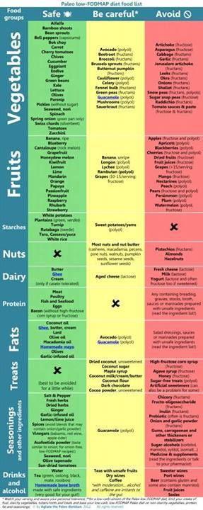 Histamine food list