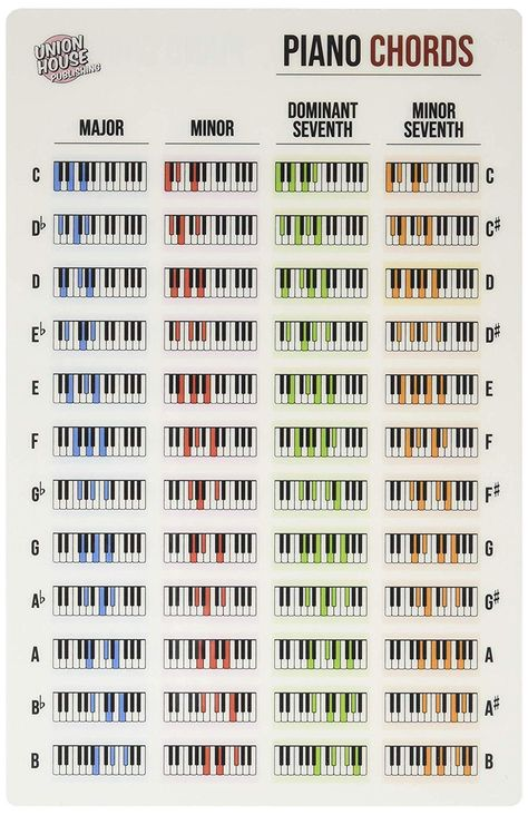 Piano Keyboard Laminated Chord Reference Sheet x Music Theory Piano, Piano Music Notes, Easy Piano Sheet Music, Music Writing, Music Chords, Ukulele Songs, Piano Lessons, Music Lessons, Guitar Lessons