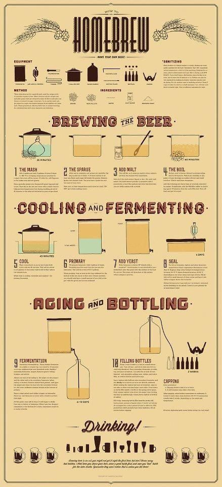 How To Homebrew Poster Etsy Home Brewing Beer Beer Brewing Wine And Beer