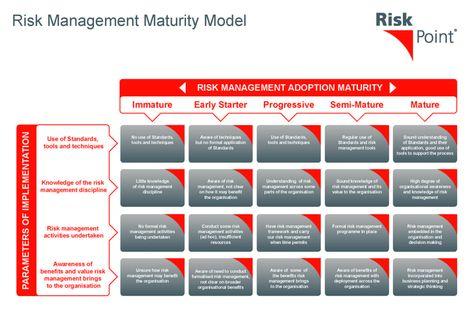 Risk Management Maturity Model Organization Pinterest Risk - risk management plan