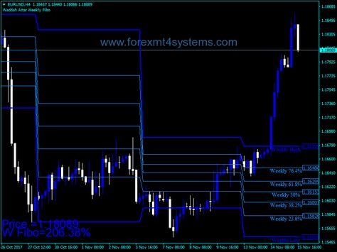 Forex Waddah Attar Weekly Fibo Indicator Weather