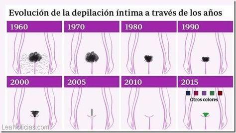 Asi Ha Evolucionado La Depilacion Intima Femenina Decada A Decada
