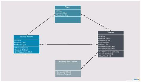 Ejemplo de Diagrama de Clase UML - Plantilla de Diagrama de ... on definition line chart, definition tree diagram, definition line art,