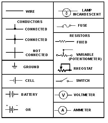wiring color codes for dc circuits Figure 31 Symbols