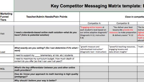 Image Result For Messaging Template  Marketing