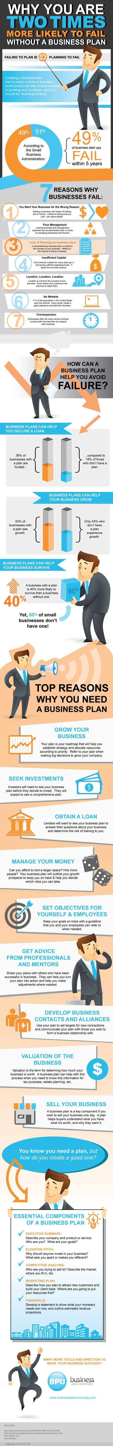 Why You Are Two Times More Likely To Fail Without A Business Plan