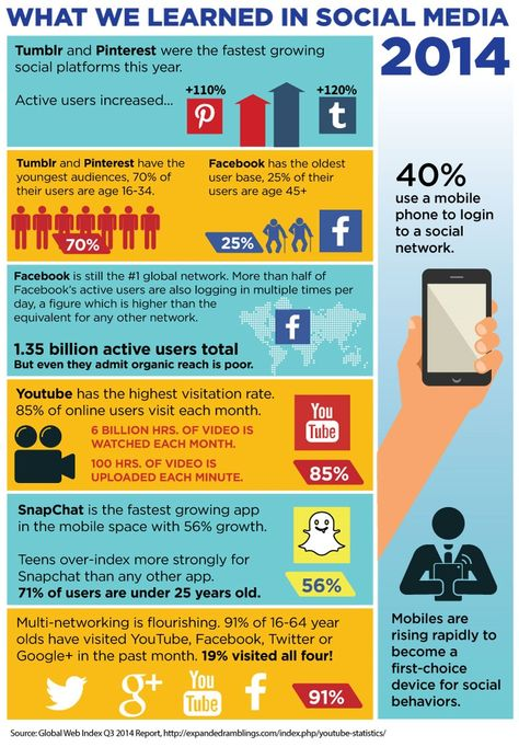 What we learned in Social Media 2014 (infographic) | Didit
