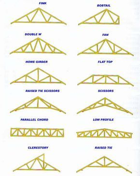 There Are Many Different Types Of Roof Trusses To Choose From Roof Truss Design Roof Trusses Roof Repair