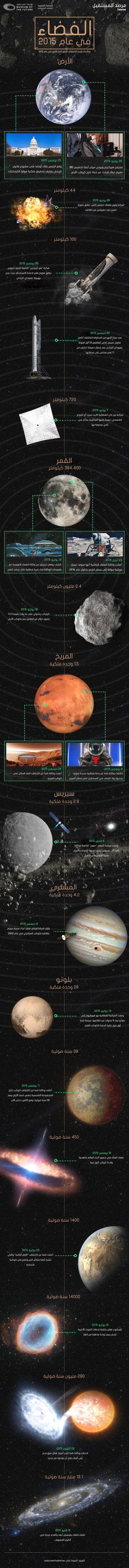الفضاء في عام 2015 إنفوجرافيك مرصد المستقبل متحف المستقبل Cosmology Science And Nature Fun Science